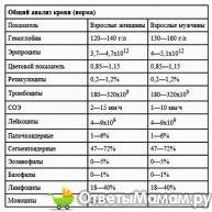 анализ крови общий норма